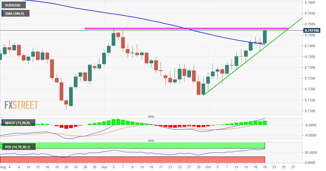 Tỷ giá AUD/USD (19/10): Triển vọng là suy yếu khi RBA tăng lãi suất