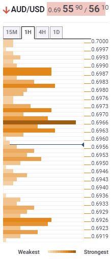 AUD/USD Confluence