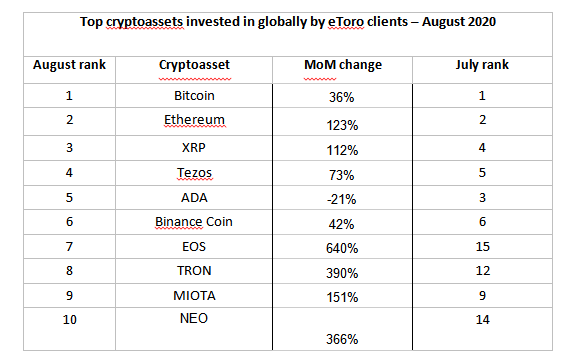 Top cryptoassets invested in globally by eToro clients