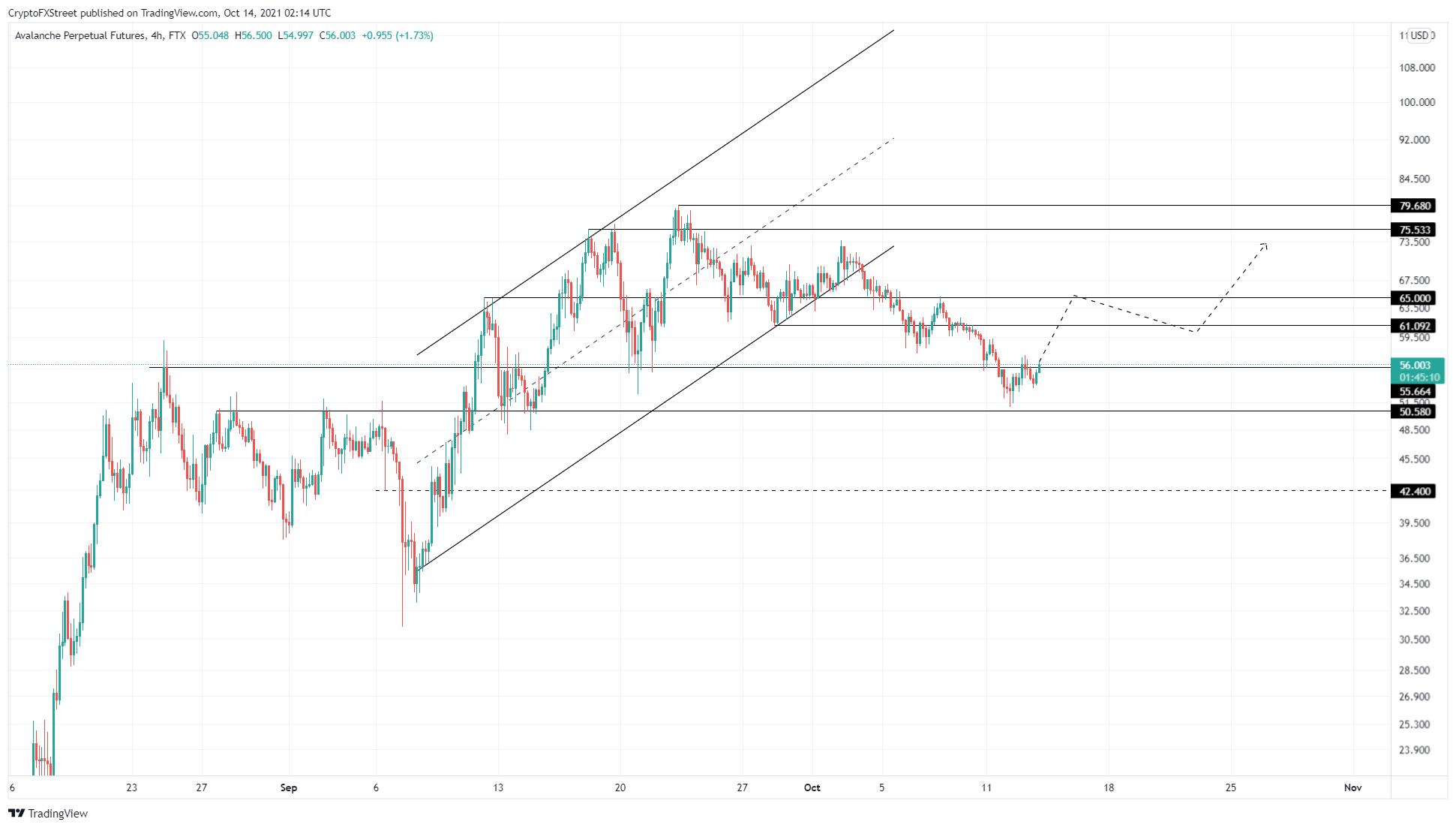 AVAX/USDT 4-hour chart