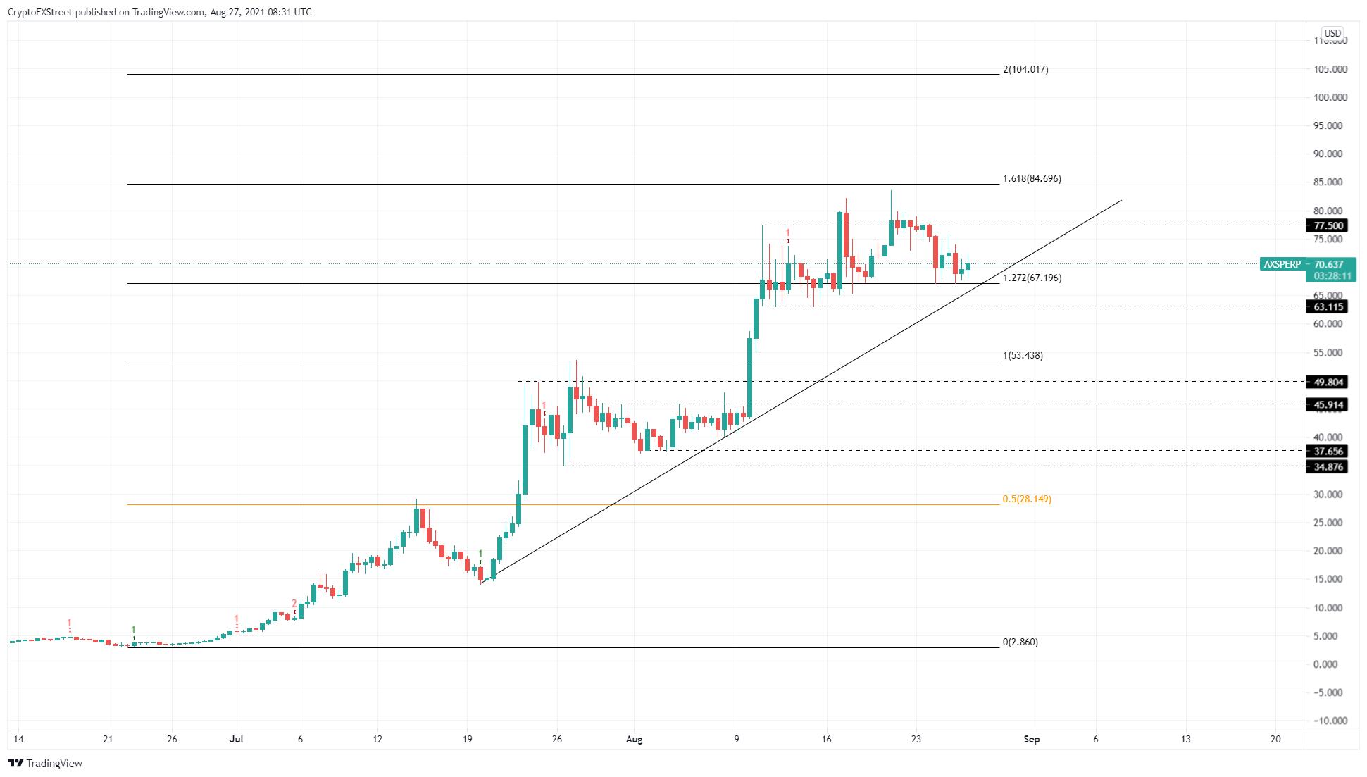 AXS/USDT 12-hour chart