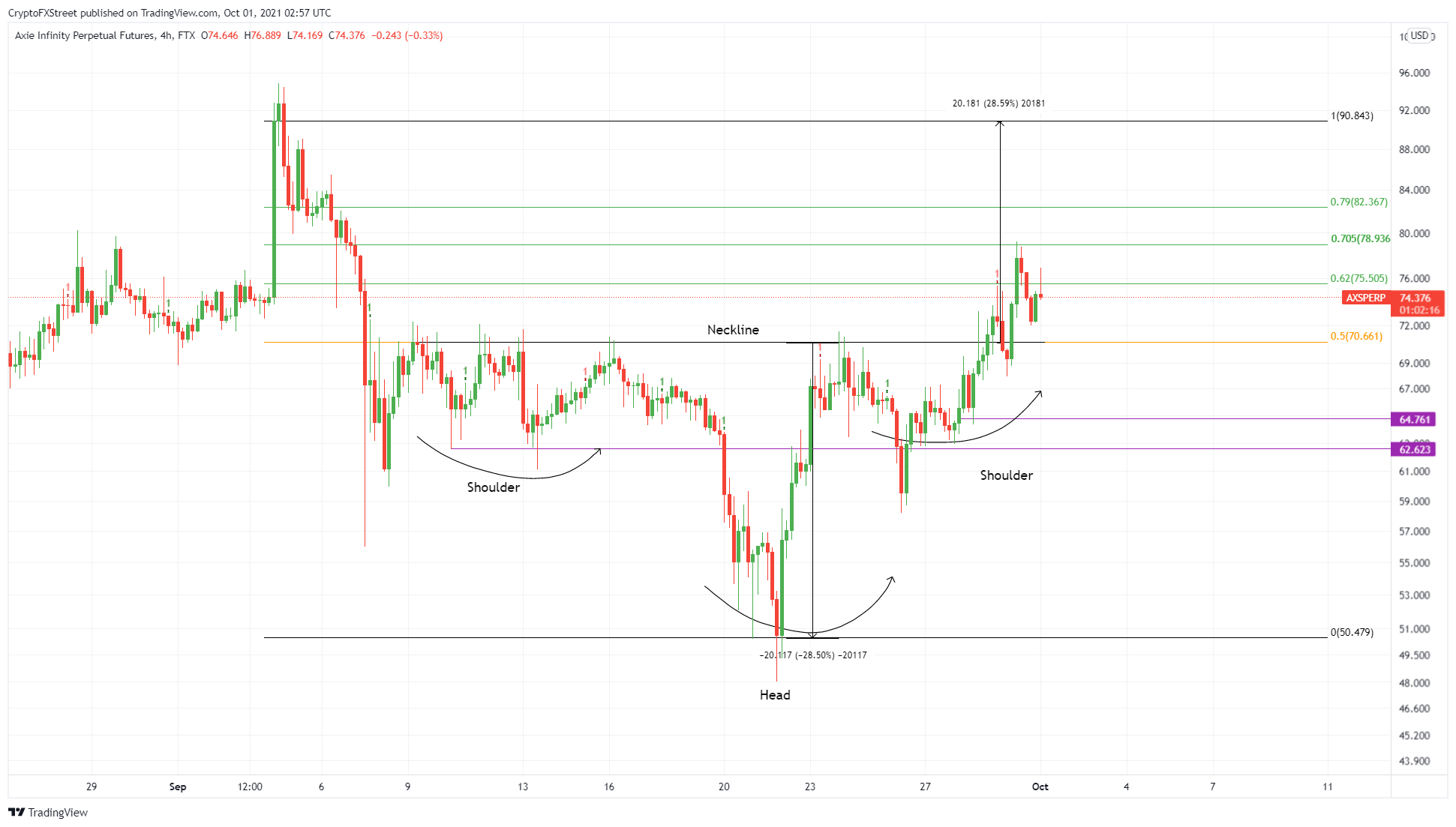 AXS/USDT 4-hour chart
