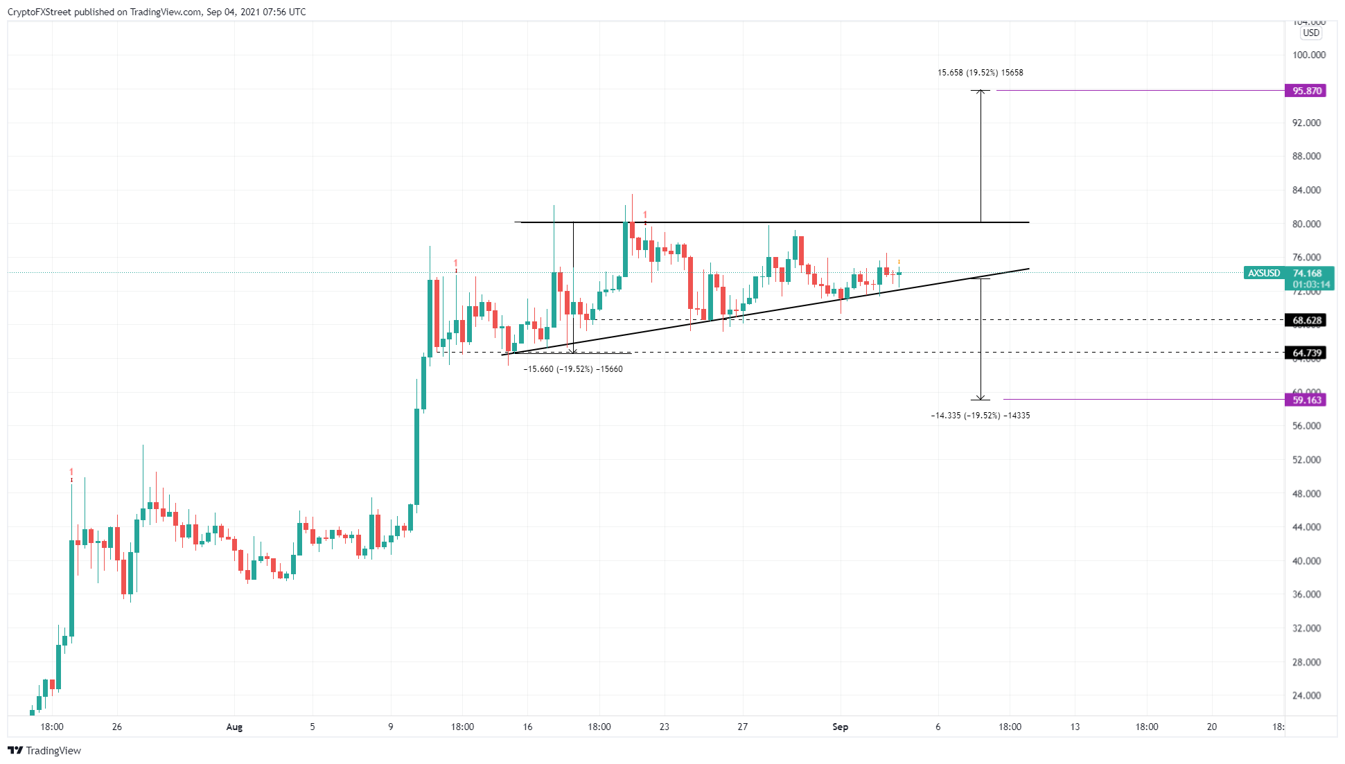AXS/USD 9-hour chart