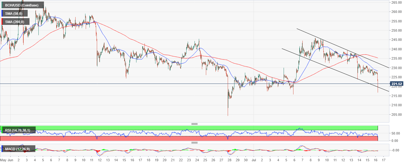 BCH/USD price chart
