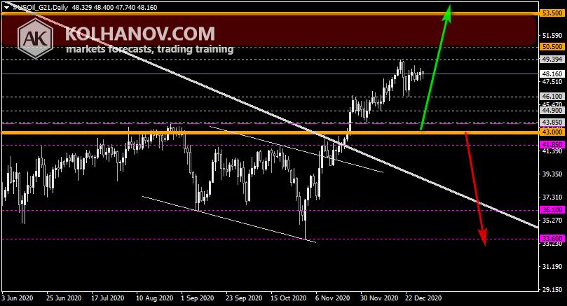 Chart Crude oil