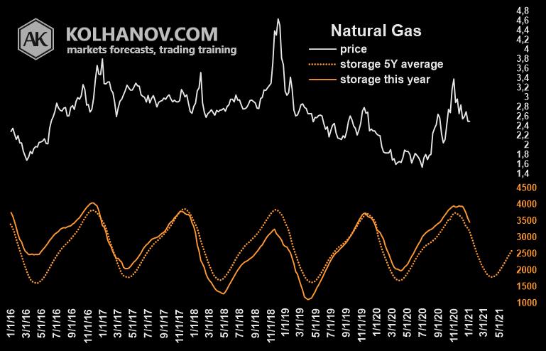 Natural Gas Fundamental