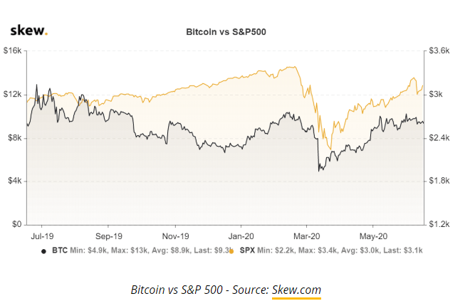 BTC Vs S&P 500