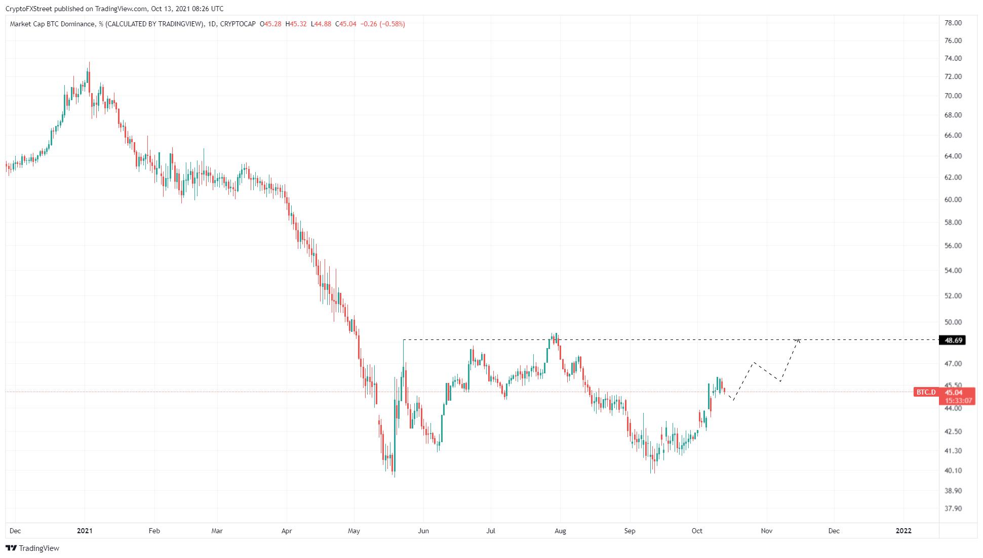 BTC dominance chart