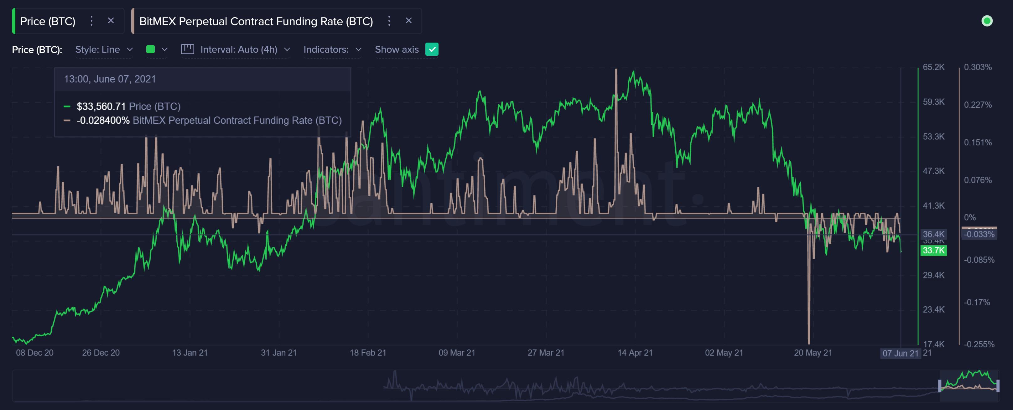 BTC Bitmex Perpetual Contract Funding Rate - Santiment