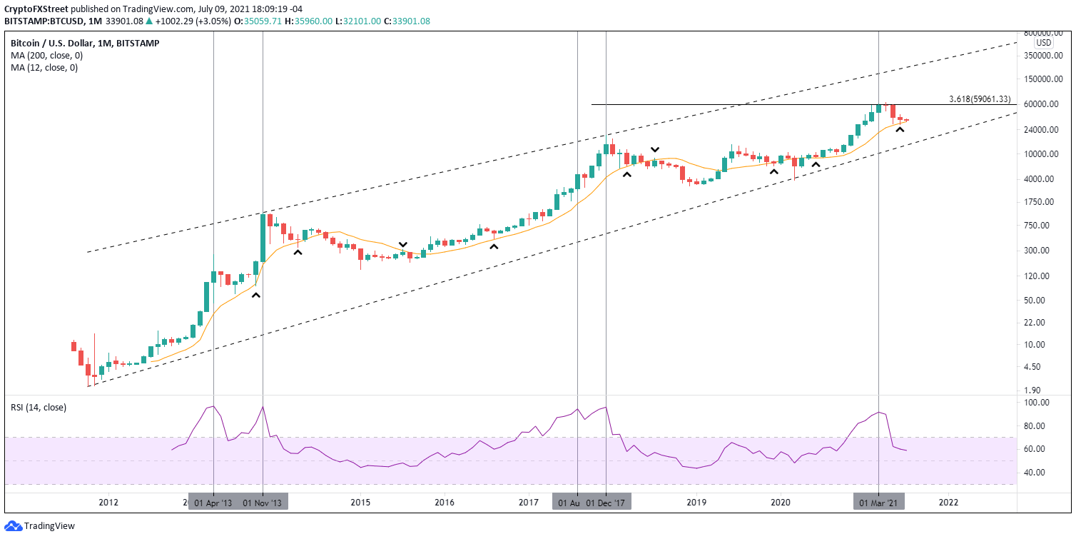 BTC/USD monthly chart