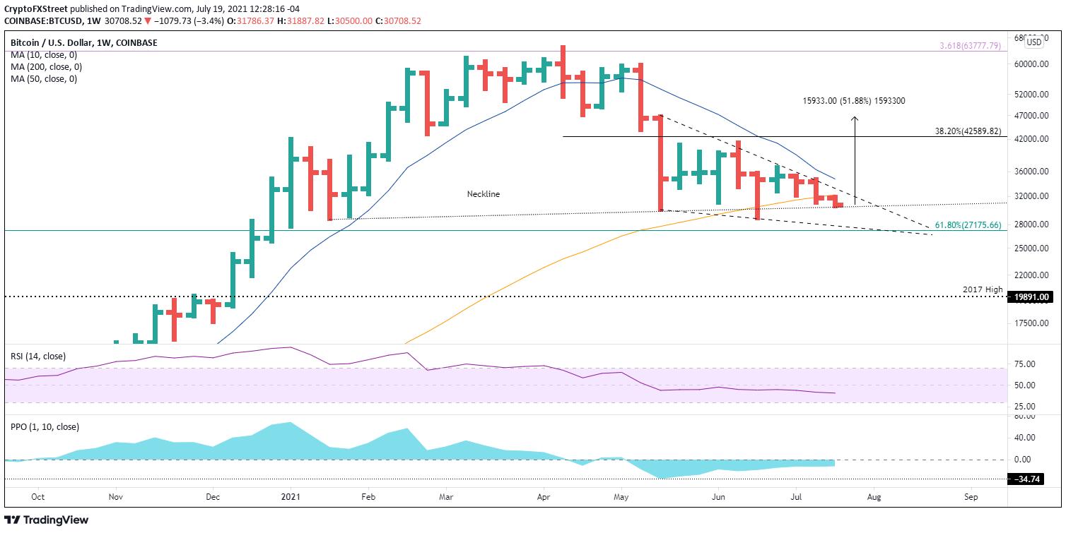BTC / USD weekly chart