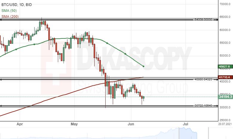 btc markets transfer la binance bitcoin thailand