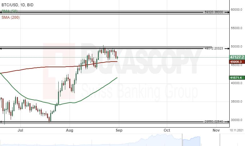 Tasso di cambio 0.06 Bitcoin a Dollaro Americano