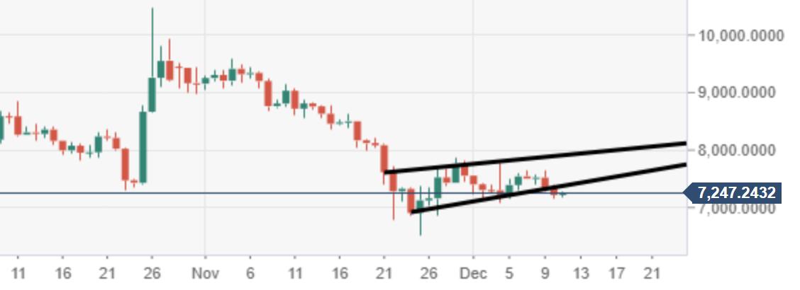 BTC/USD Analyse - Chart