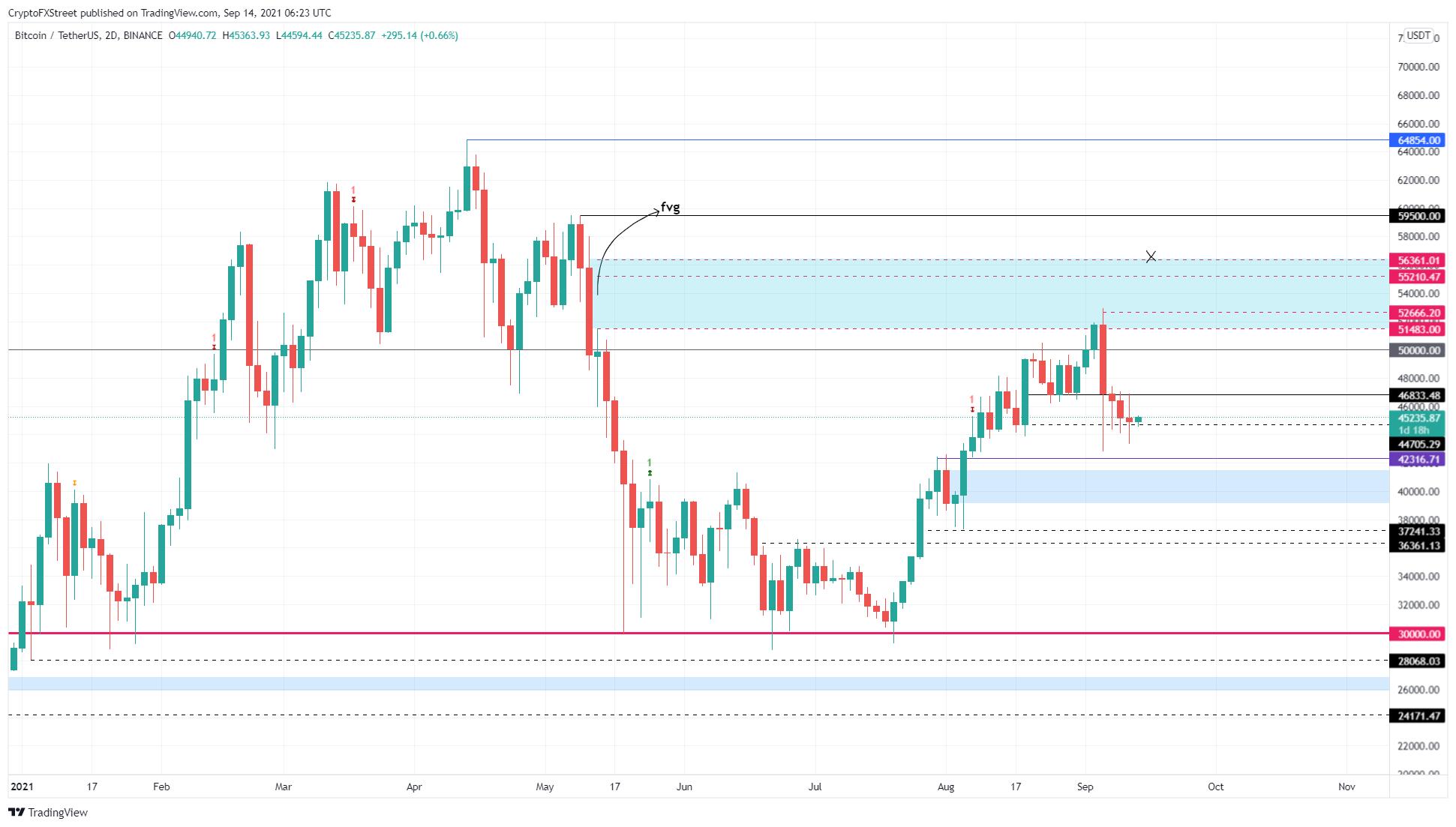 BTC/USDT 2-day chart