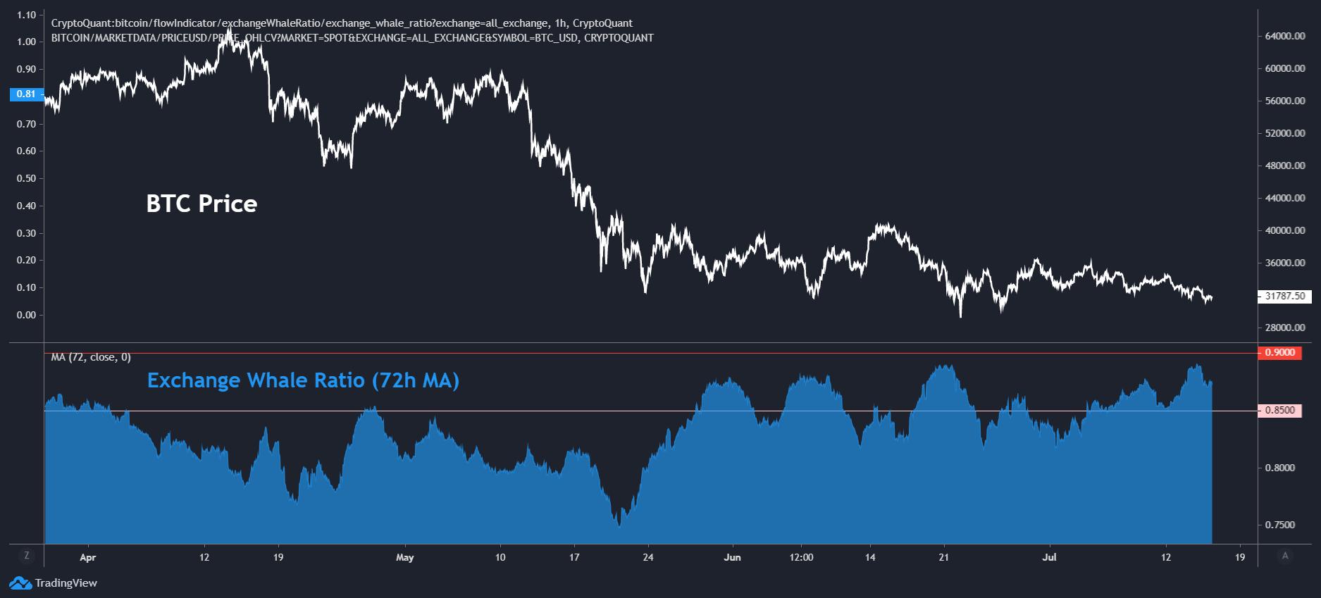 比特币交易所鲸鱼比率图表