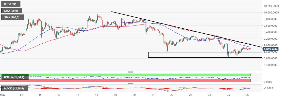 Bitcoin Price Analysis: BTC/USD struggle to secure $9,000 ...