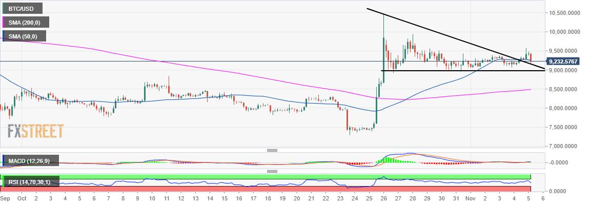 Bitcoin - BTC/USD Stundenchart