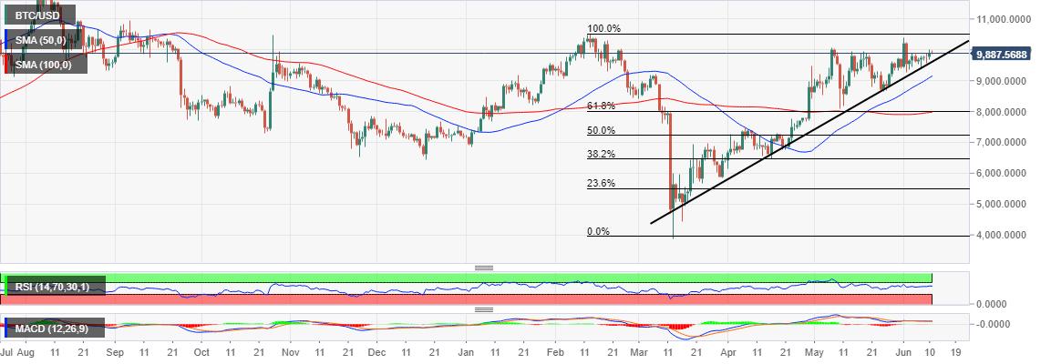 BTC/USD price chart by