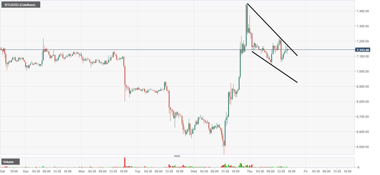 Bitcoin: valore in tempo reale e grafico aggiornato | giuseppeverdimaddaloni.it