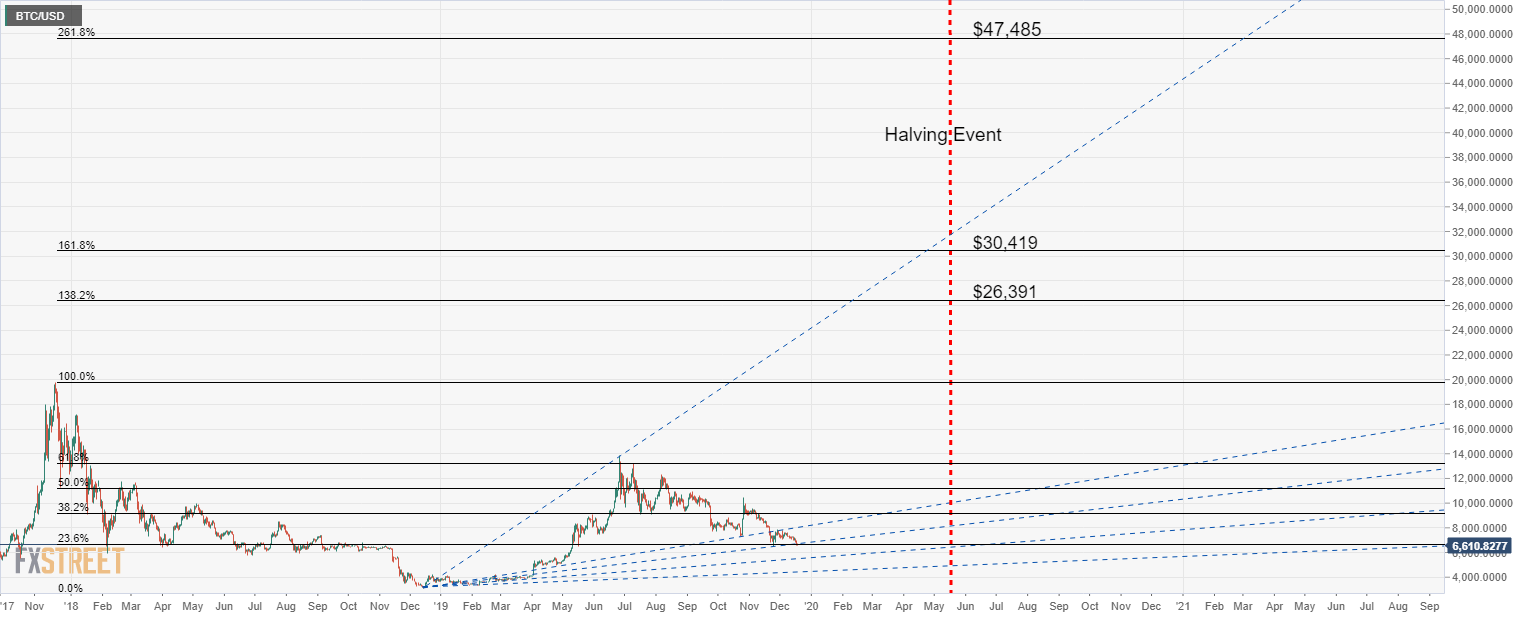 BTC/USD Forecast Price 2020