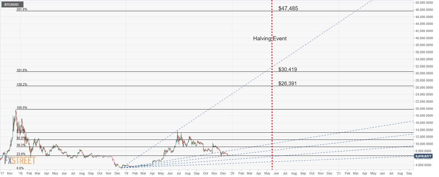 Bitcoin Price Forecast 2020 Btc The