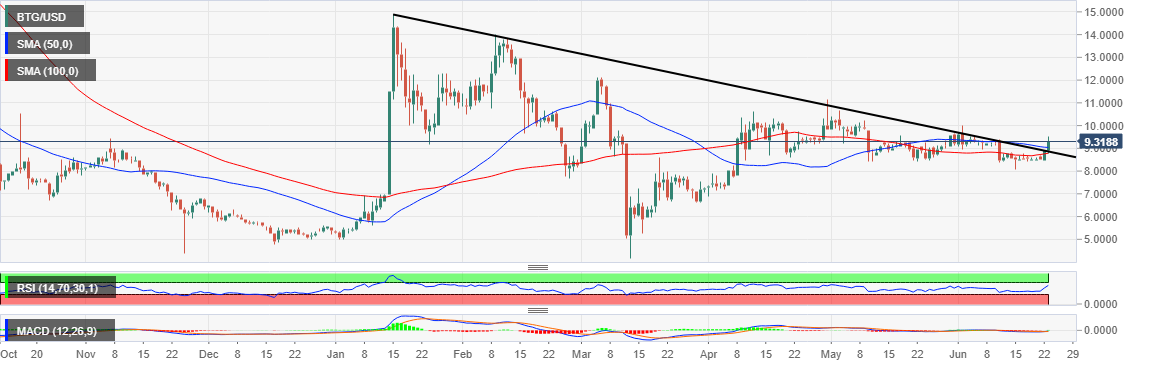 BTG/USD price chart