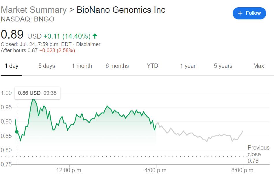 Bngo Stock Forecast Bionano Genomics Inc Bounces Back Outgains Sector