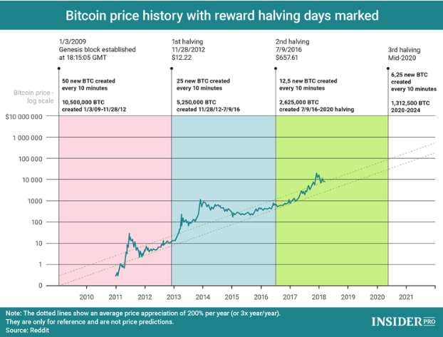 Bitcoin Price Forecast 2020 Btc The Ultimate Store Of Value