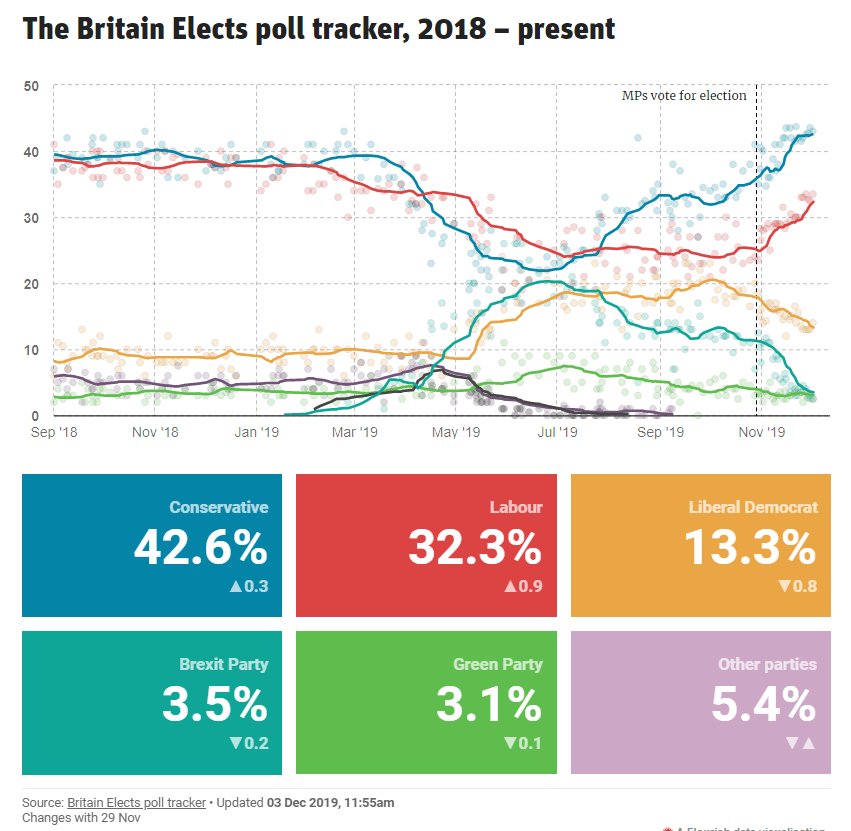 Election Polls Uk