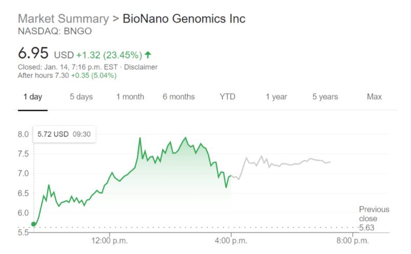 BioNano Genetics Inc (BNGO) stock chart