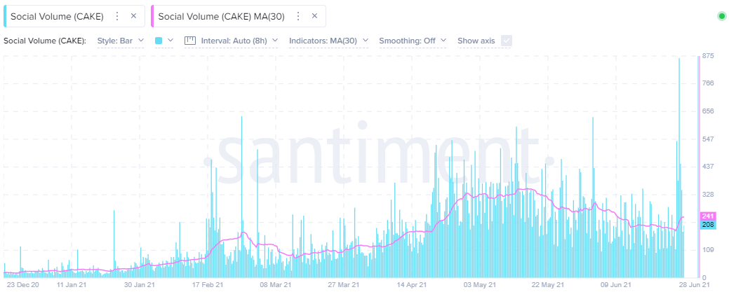 CAKE Social Volume - Santiment