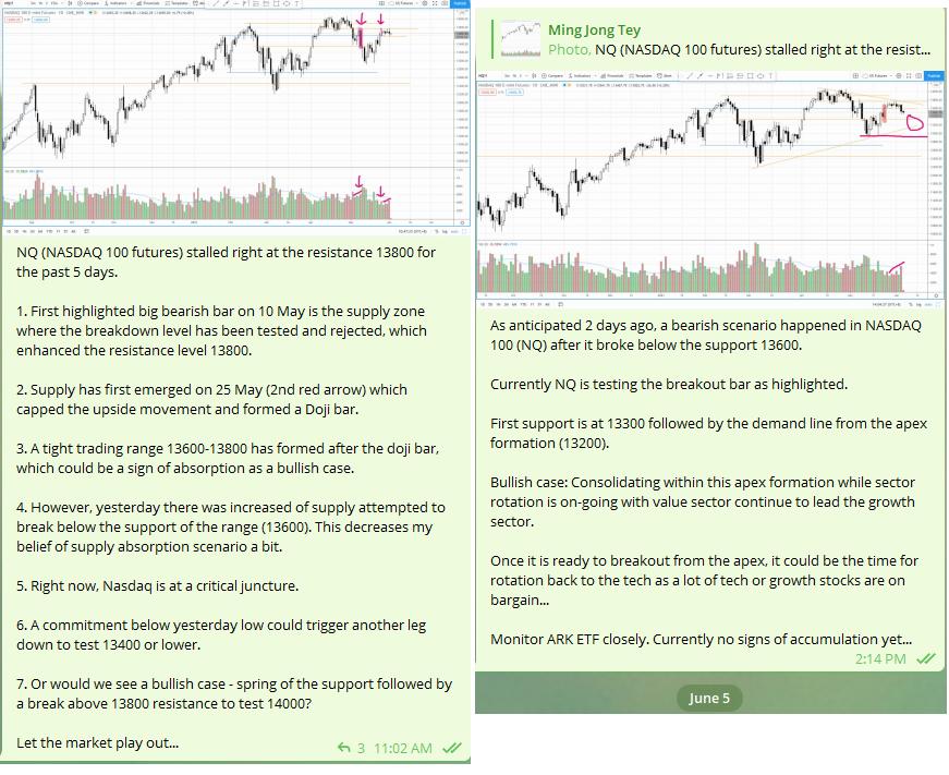 NASDAQ Ad hoc market update
