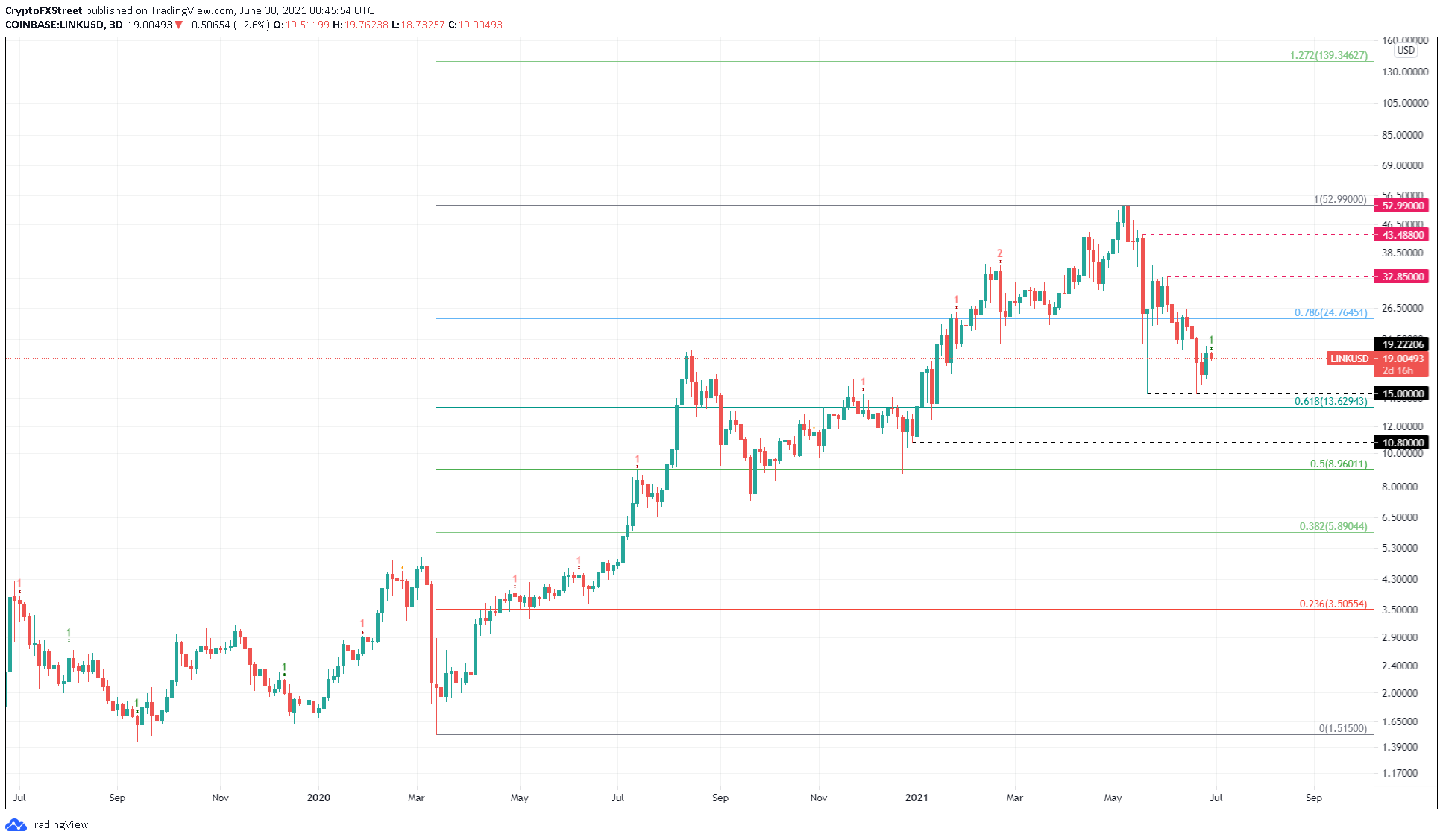LINK/USD 3-day chart