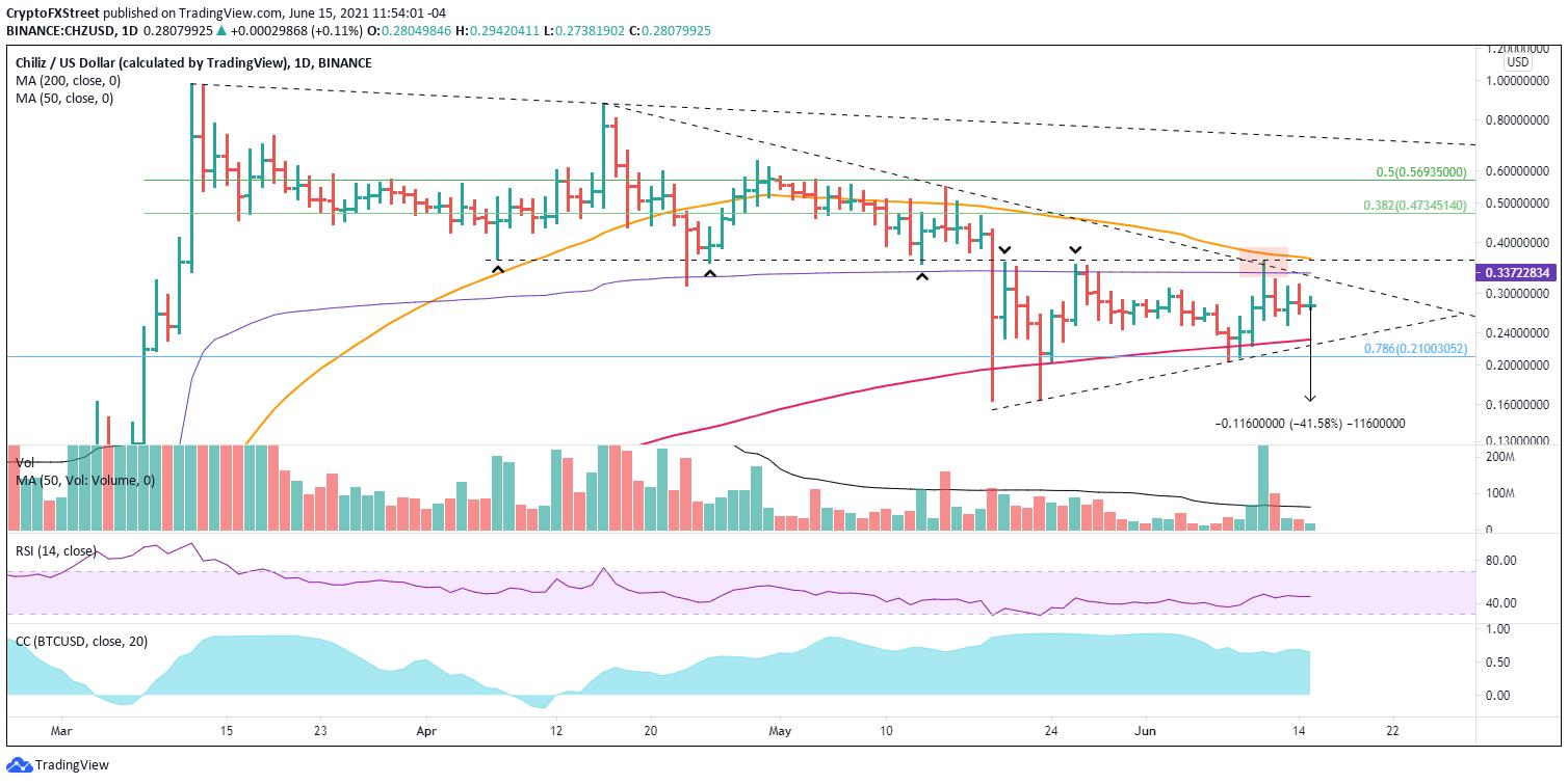 CHZ/USD daily chart