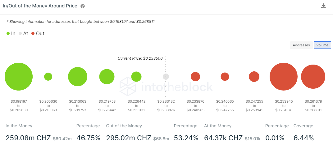 CHZ IOMAP - IntoTheBlock