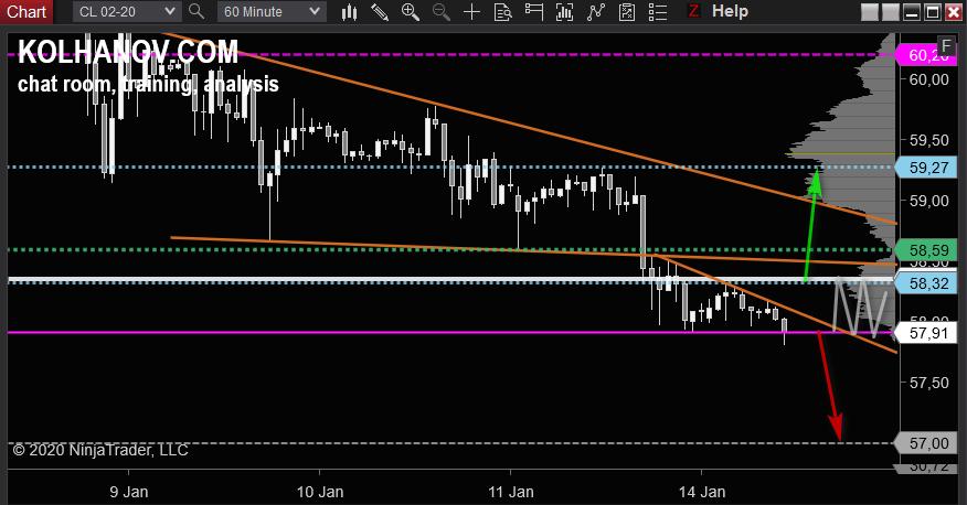 Crude Oil WTI Chart