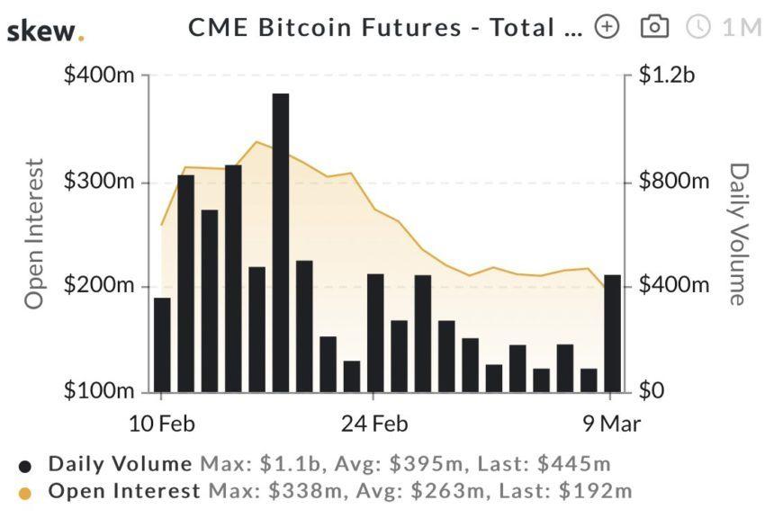cme futures volume bitcoin