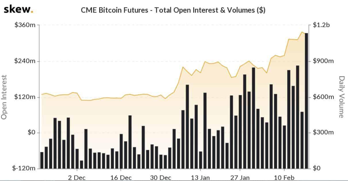 cme bitcoin futures trading volume)
