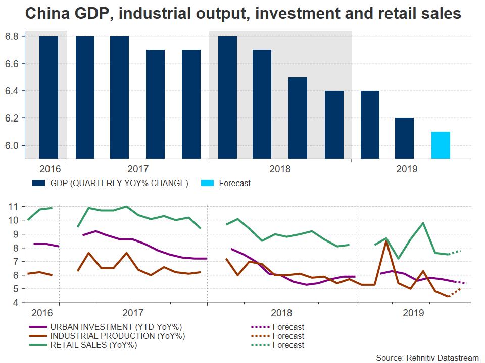 GDP China