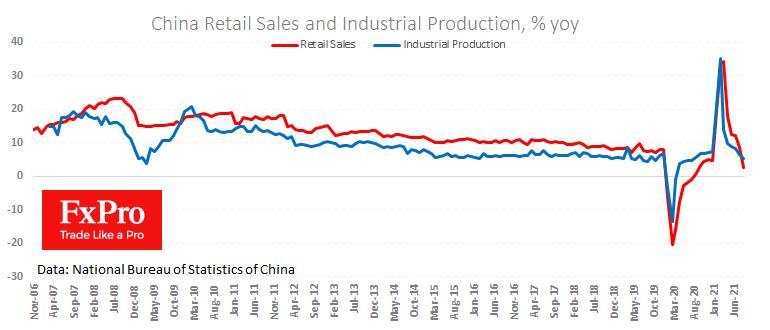 Промышленное производство и розничные продажи в Китае вызвали разочарование