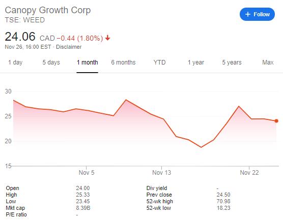 Canopy Growth Corp CGC price development November 2019