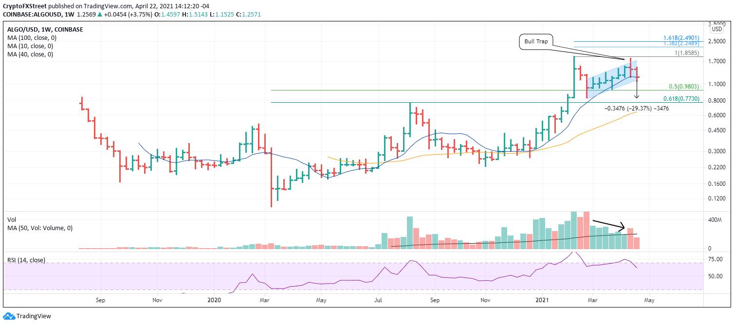 ALGO/USD weekly chart