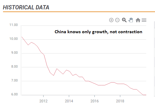 Chinese GDP growth 2010 2020 statistics