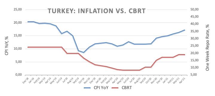 Inflasi v. CBRT
