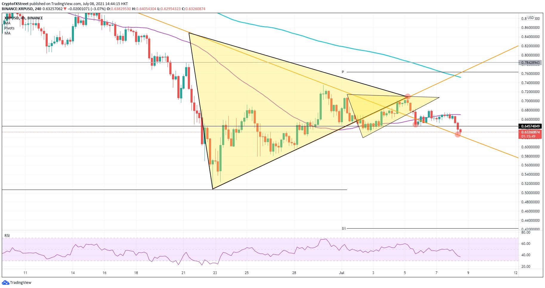 XRP/USD 4-h chart