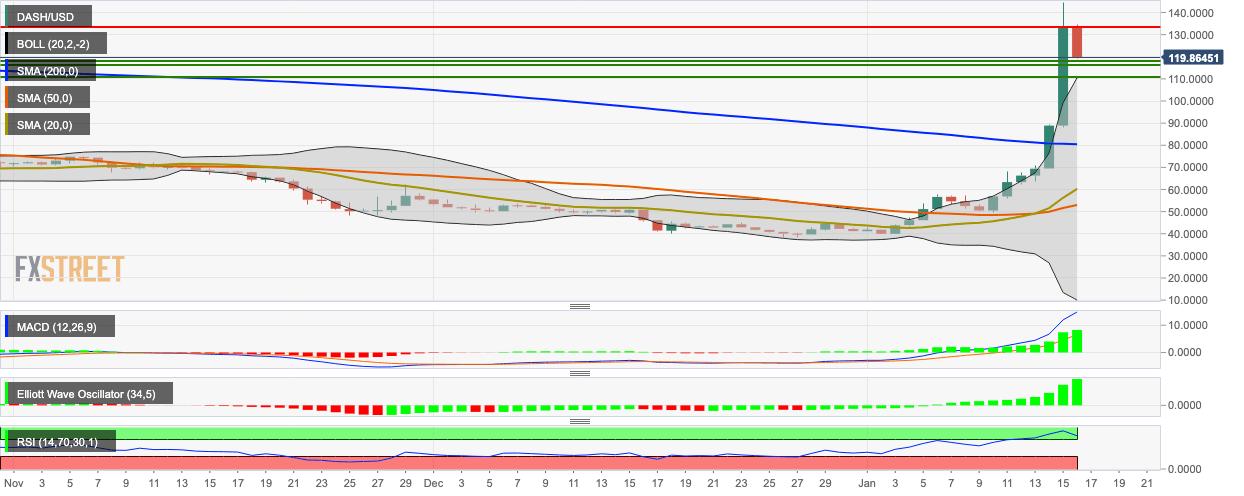 DASH / USD günlük grafik