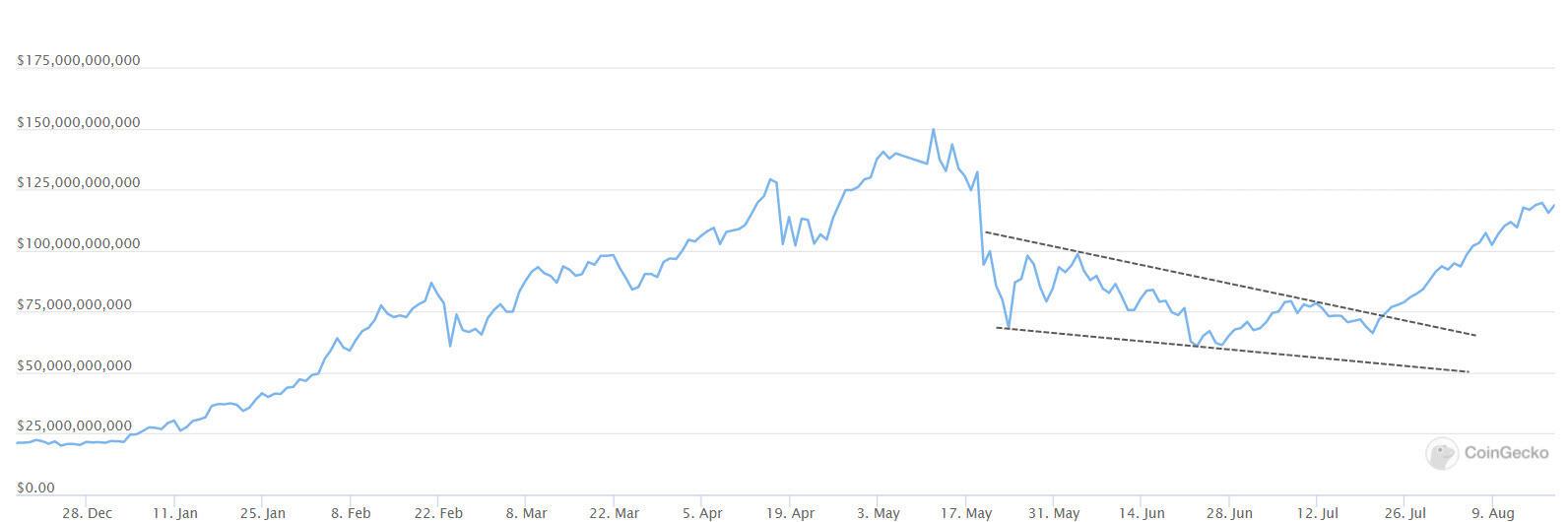 DeFi market capitalization - CoinGecko