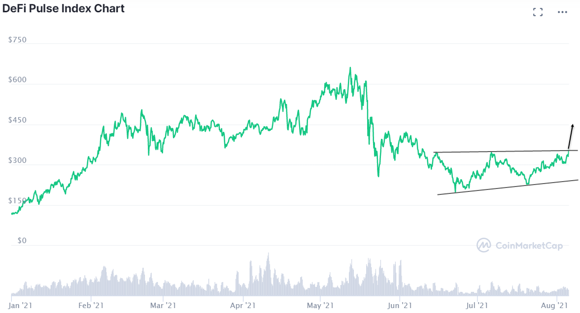 DeFi Pulse Index YTD chart