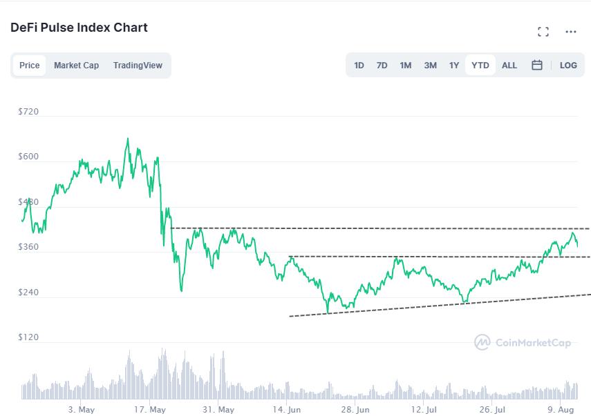 DeFi Pulse Index - CoinMarketCap